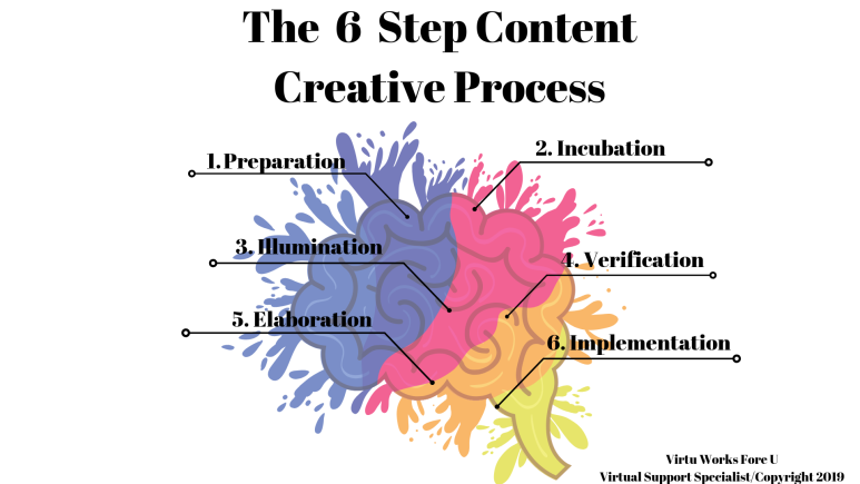 6StepCreativeProcessInfograph