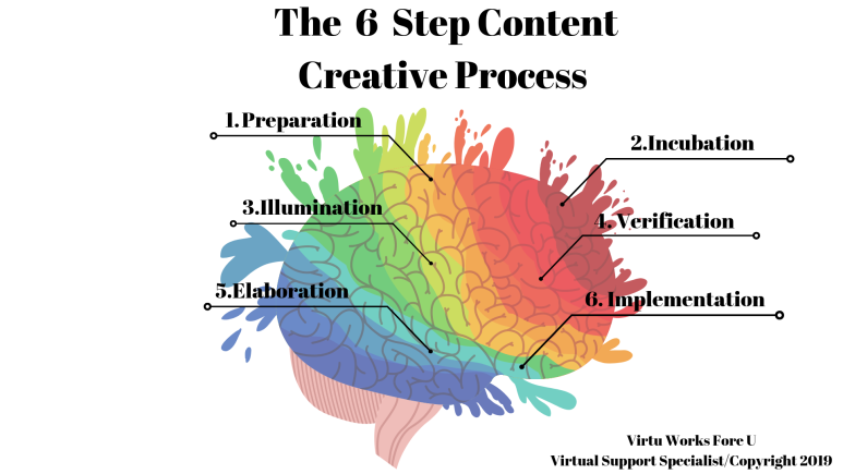 6StepCreativeProcessInfograph2