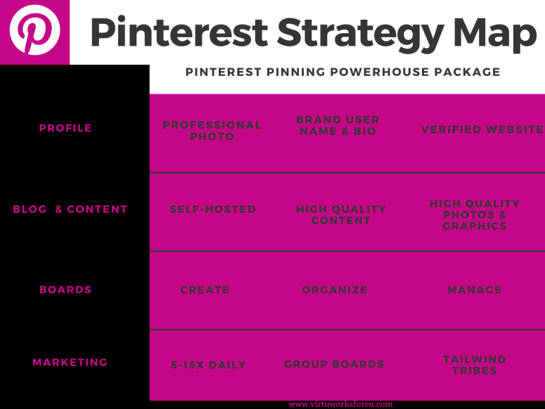 Pinterest Pinning Powerhouse Package Strategy Map