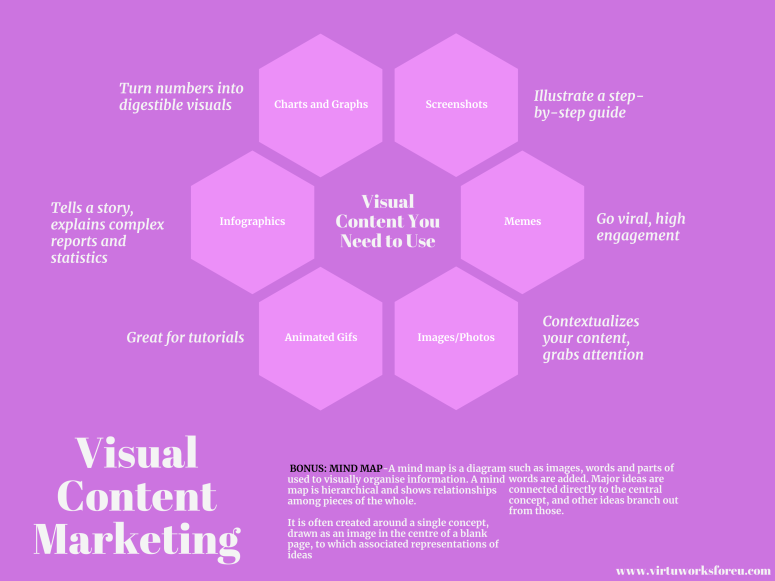 Visual Content Marketing Mind Map